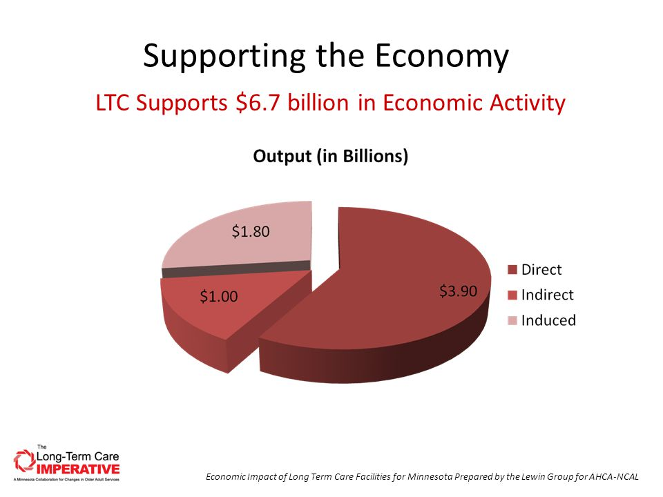 Supporting the Economy Economic Impact of Long Term Care Facilities for Minnesota Prepared by the Lewin Group for AHCA-NCAL LTC Supports $6.7 billion in Economic Activity