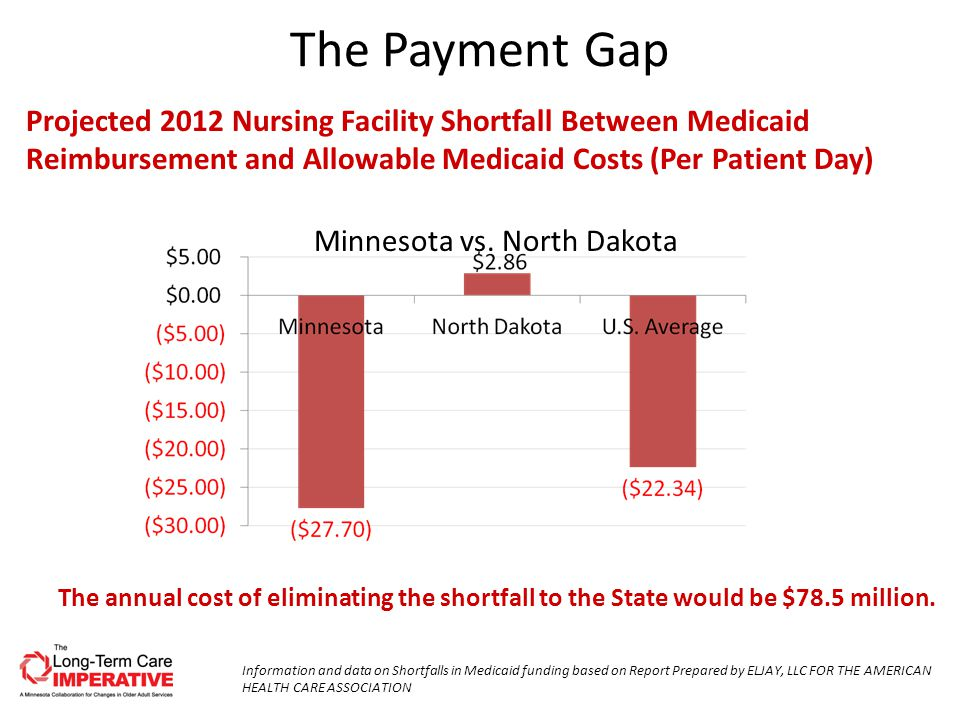 The Payment Gap Information and data on Shortfalls in Medicaid funding based on Report Prepared by ELJAY, LLC FOR THE AMERICAN HEALTH CARE ASSOCIATION Projected 2012 Nursing Facility Shortfall Between Medicaid Reimbursement and Allowable Medicaid Costs (Per Patient Day) Minnesota vs.