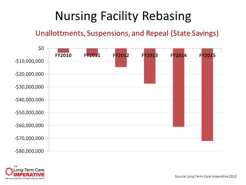 Nursing Facility Rebasing Unallottments, Suspensions, and Repeal (State Savings) Source: Long Term Care Imperative 2013