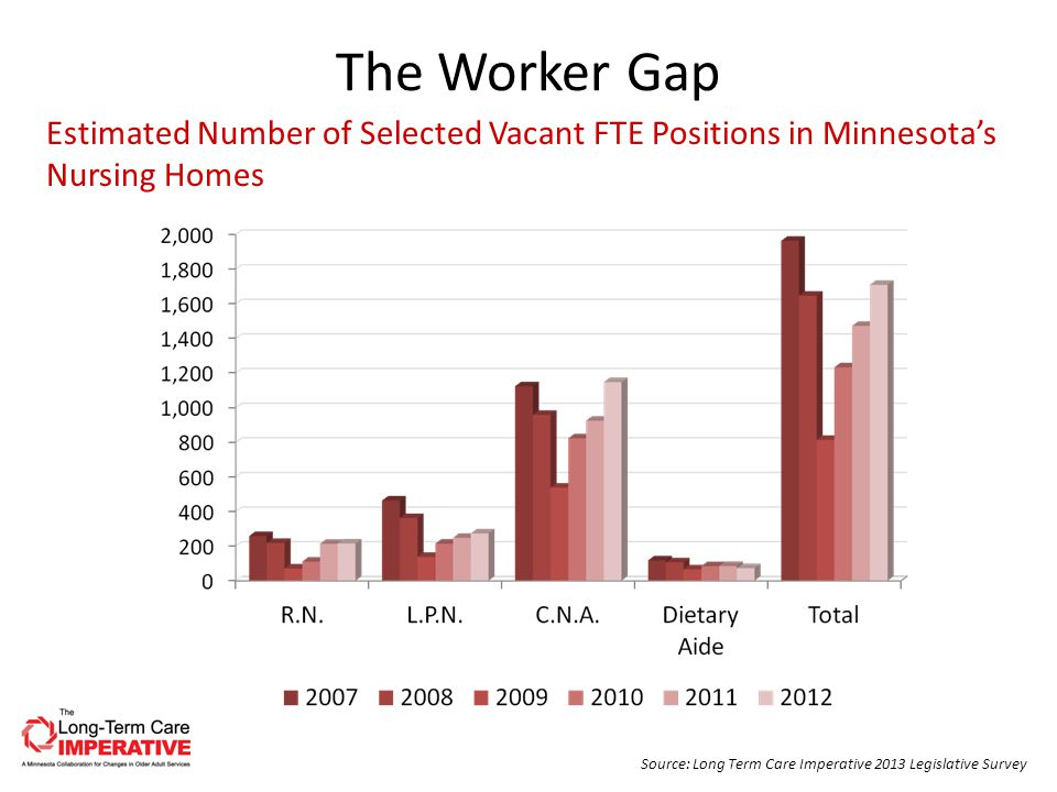 The Worker Gap Source: Long Term Care Imperative 2013 Legislative Survey Estimated Number of Selected Vacant FTE Positions in Minnesota's Nursing Homes