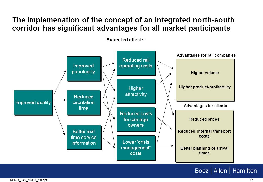 17RPMU_849_MM01_10.ppt The implemenation of the concept of an integrated north-south corridor has significant advantages for all market participants Improved quality Reduced costs for carriage owners Reduced rail operating costs Better real time service information Reduced circulation time Improved punctuality Higher volume Higher product-profitability Higher volume Higher product-profitability Advantages for rail companies Reduced prices Reduced, internal transport costs Better planning of arrival times Reduced prices Reduced, internal transport costs Better planning of arrival times Advantages for clients Higher attractivity Lower crisis management costs Expected effects