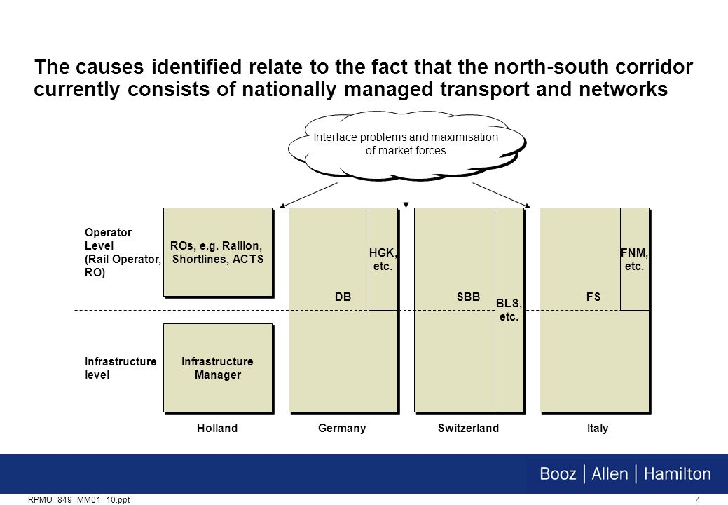 4RPMU_849_MM01_10.ppt The causes identified relate to the fact that the north-south corridor currently consists of nationally managed transport and networks Interface problems and maximisation of market forces Operator Level (Rail Operator, RO) Infrastructure level ROs, e.g.