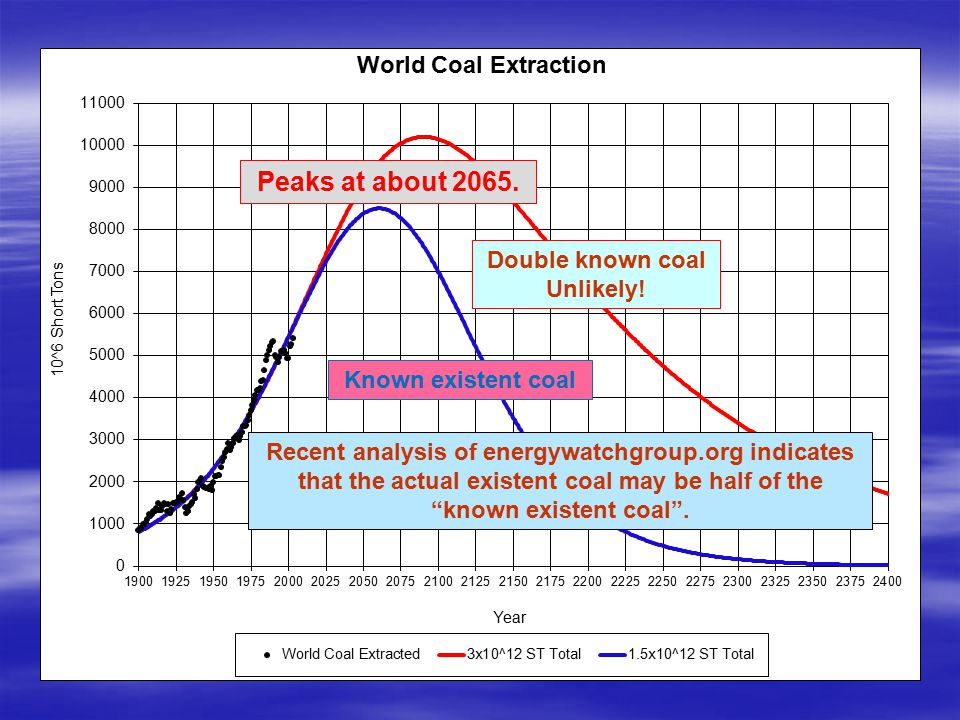Double known coal Unlikely! Known existent coal Peaks at about 2065. Recent analysis of energywatchgroup.org indicates that the actual existent coal m