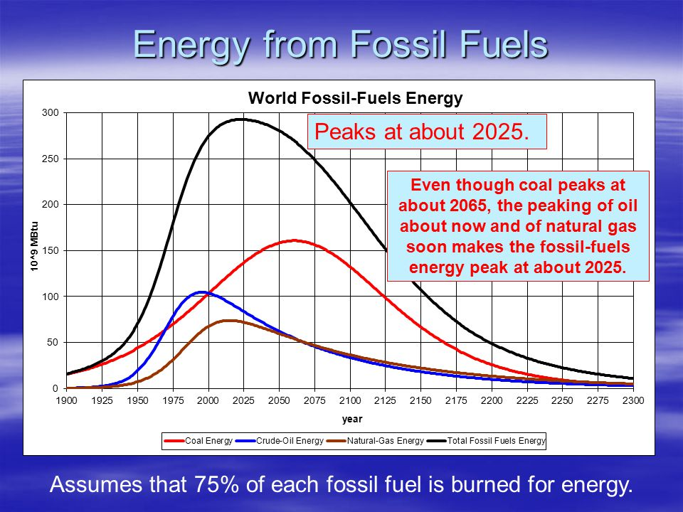 Energy from Fossil Fuels Peaks at about 2025.