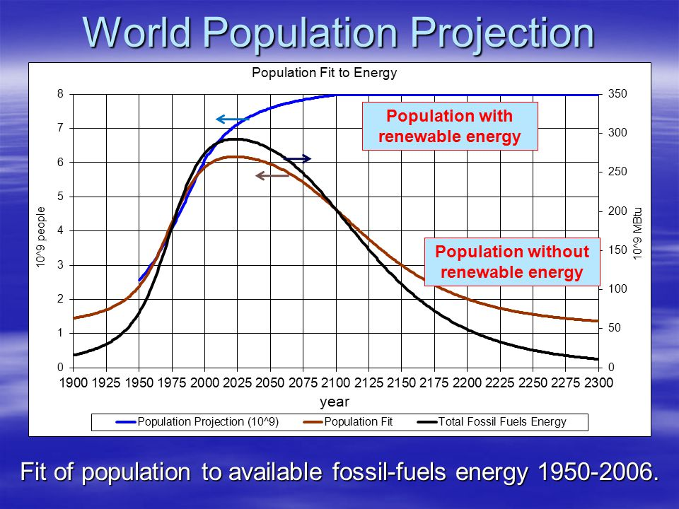 World Population Projection Fit of population to available fossil-fuels energy 1950-2006. Population without renewable energy Population with renewabl