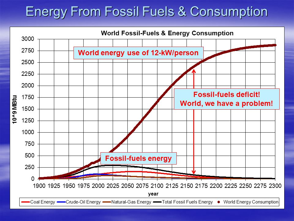 Energy From Fossil Fuels & Consumption Fossil-fuels energy World energy use of 12-kW/person Fossil-fuels deficit.