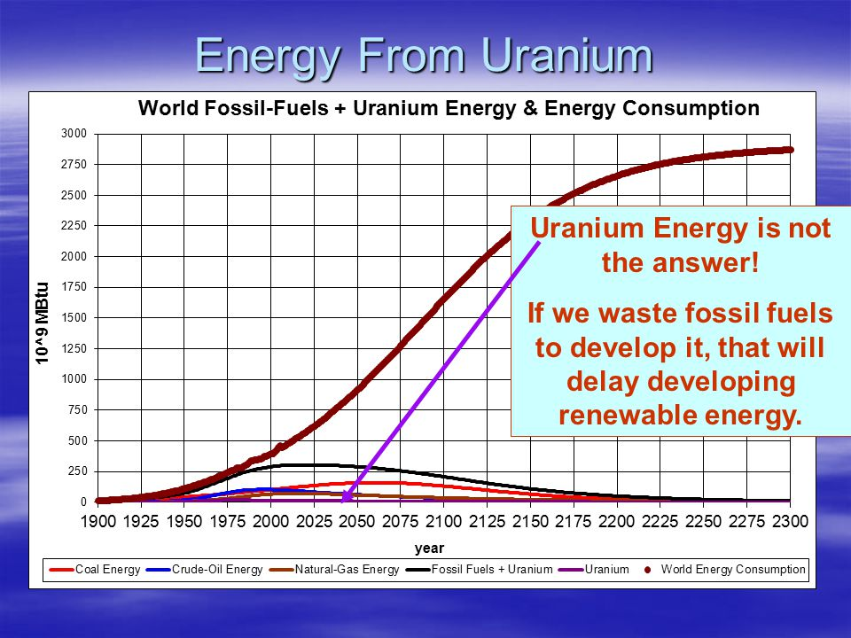 Energy From Uranium Uranium Energy is not the answer.