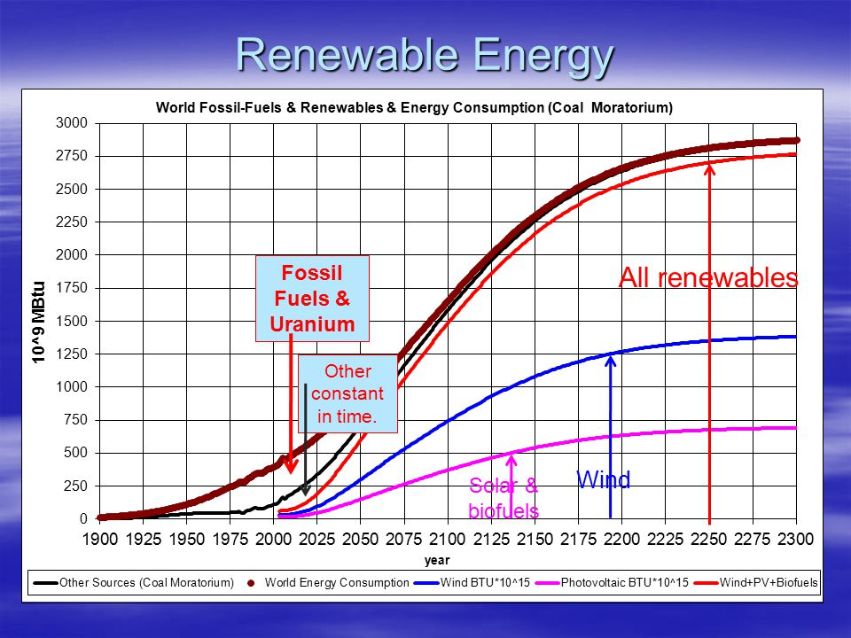 Renewable Energy Other constant in time. Fossil Fuels & Uranium Solar & biofuels
