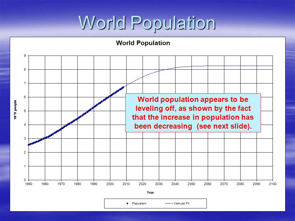 World Population World population appears to be leveling off, as shown by the fact that the increase in population has been decreasing (see next slide