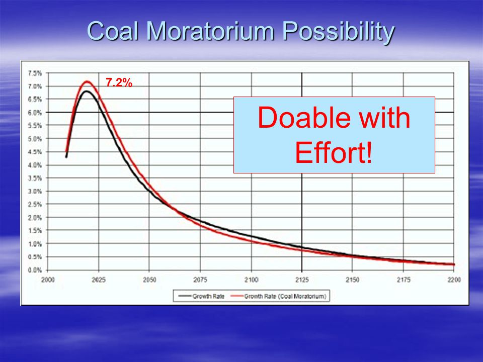 Coal Moratorium Possibility Doable with Effort! 7.2%