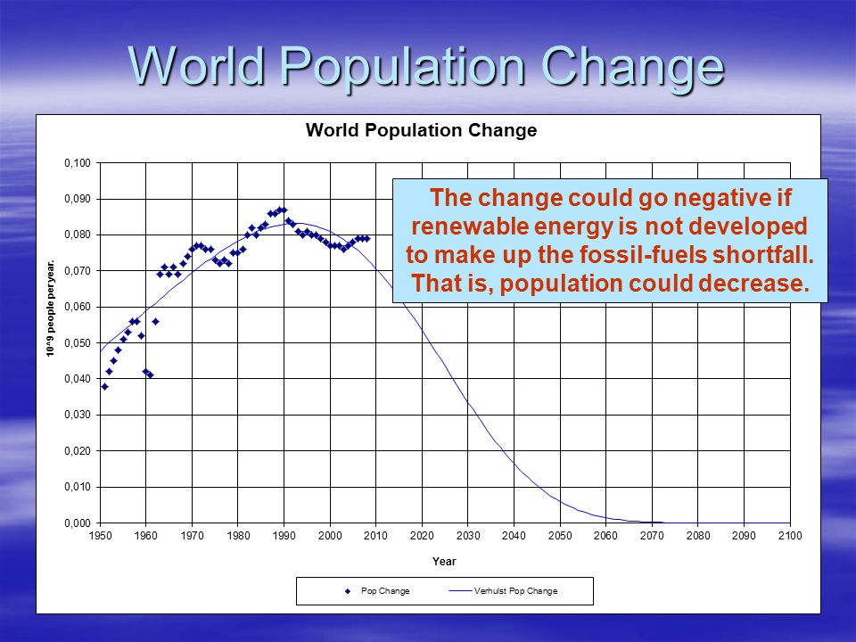 World Population Change The change could go negative if renewable energy is not developed to make up the fossil-fuels shortfall. That is, population c