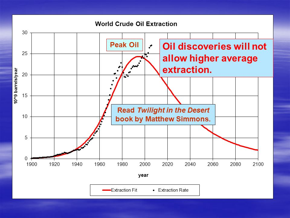 Peak Oil Oil discoveries will not allow higher average extraction.