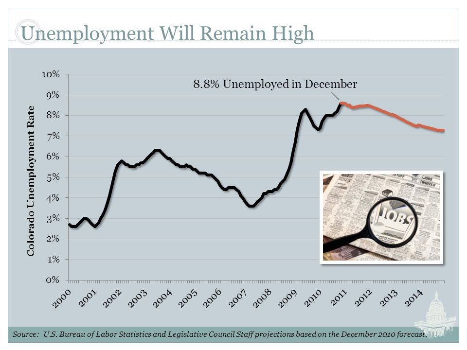 Unemployment Will Remain High Source: U.S.