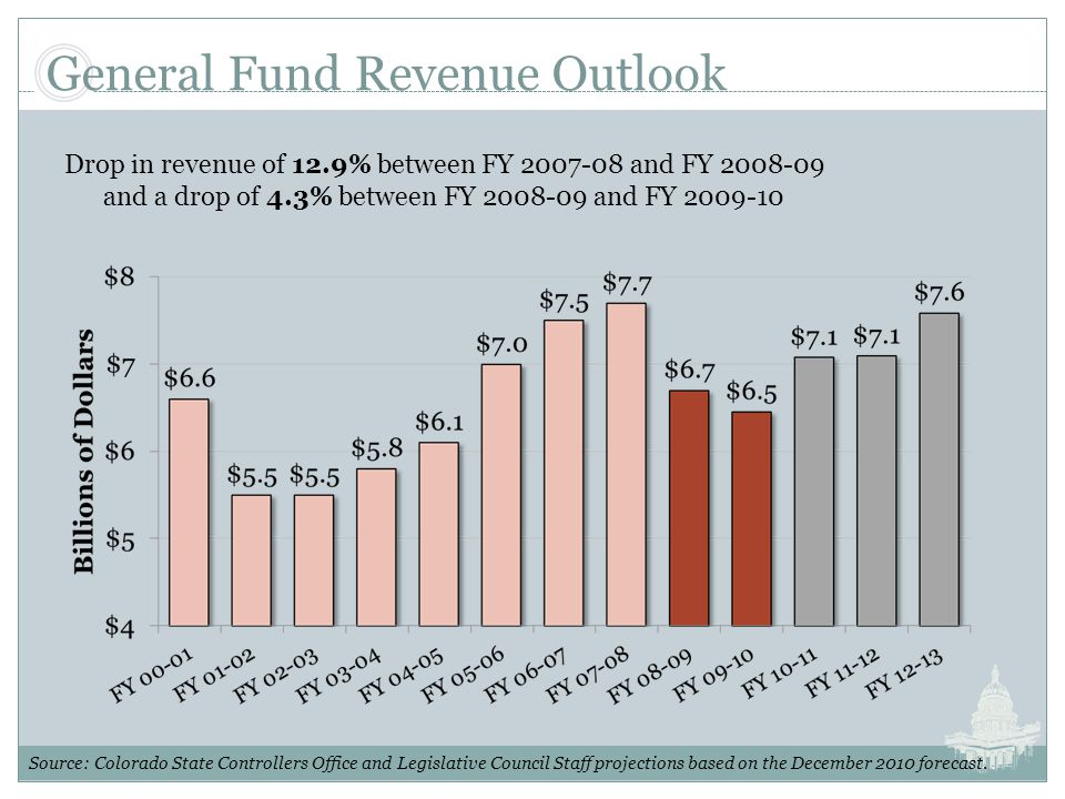 General Fund Revenue Outlook Source: Colorado State Controllers Office and Legislative Council Staff projections based on the December 2010 forecast.