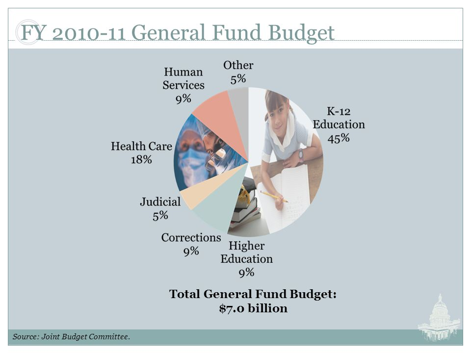 FY 2010-11 General Fund Budget Source: Joint Budget Committee.