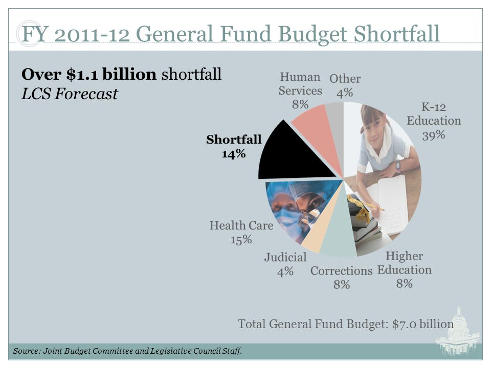 FY 2011-12 General Fund Budget Shortfall Over $1.1 billion shortfall LCS Forecast Total General Fund Budget: $7.0 billion Source: Joint Budget Committee and Legislative Council Staff.