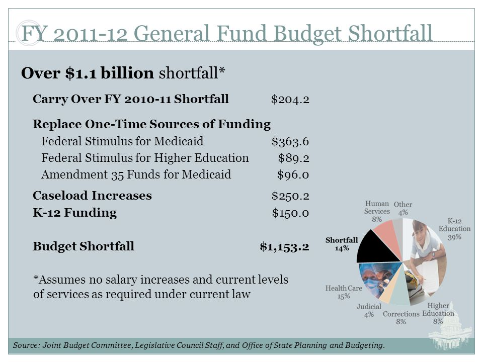 FY 2011-12 General Fund Budget Shortfall Over $1.1 billion shortfall* Source: Joint Budget Committee, Legislative Council Staff, and Office of State Planning and Budgeting.