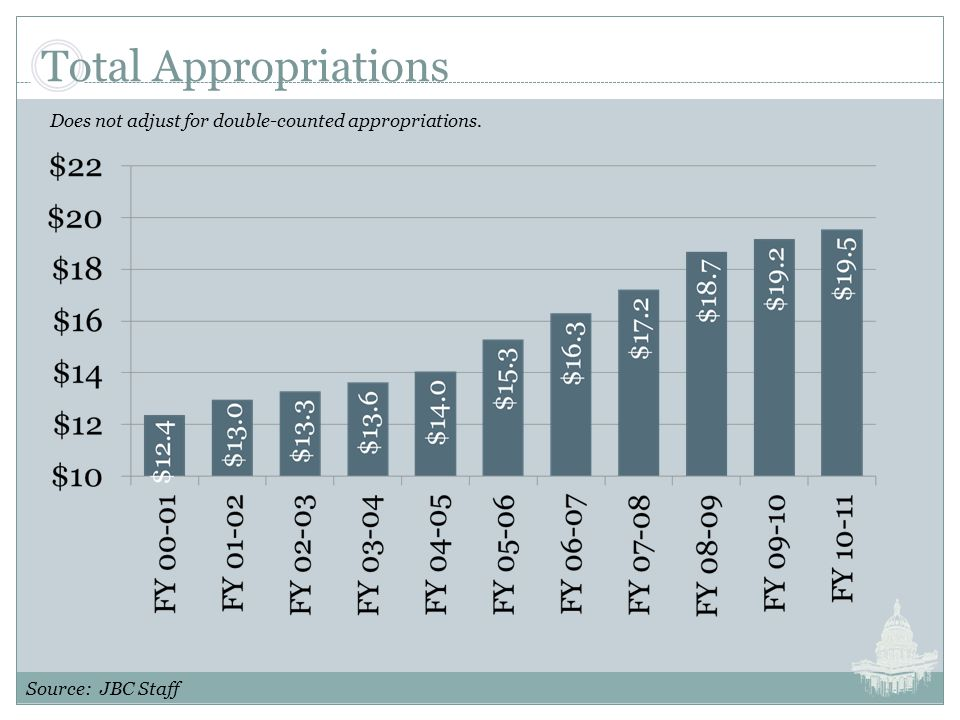 Total Appropriations Source: JBC Staff Does not adjust for double-counted appropriations.