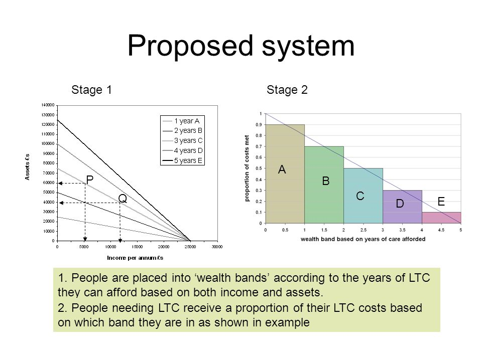 Proposed system A B C D E 1.