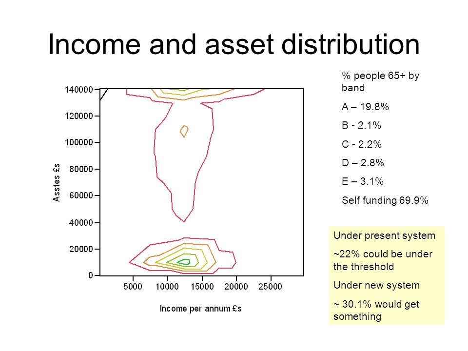 Income and asset distribution % people 65+ by band A – 19.8% B - 2.1% C - 2.2% D – 2.8% E – 3.1% Self funding 69.9% Under present system ~22% could be under the threshold Under new system ~ 30.1% would get something Each point is an actual individual aged 65+