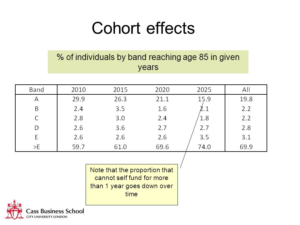 Cohort effects % of individuals by band reaching age 85 in given years Note that the proportion that cannot self fund for more than 1 year goes down over time