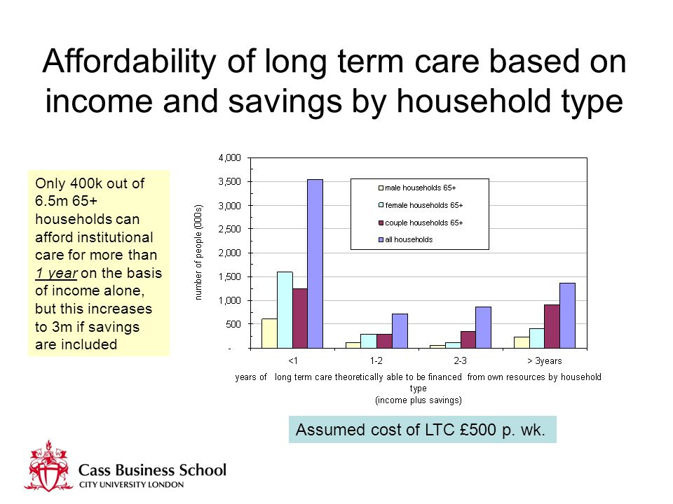 Affordability of long term care based on income and savings by household type Assumed cost of LTC £500 p.
