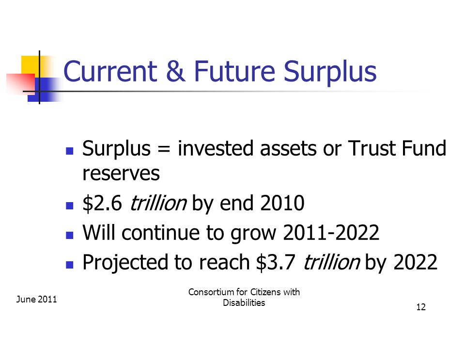 Current & Future Surplus Surplus = invested assets or Trust Fund reserves $2.6 trillion by end 2010 Will continue to grow 2011-2022 Projected to reach $3.7 trillion by 2022 June 2011 Consortium for Citizens with Disabilities 12