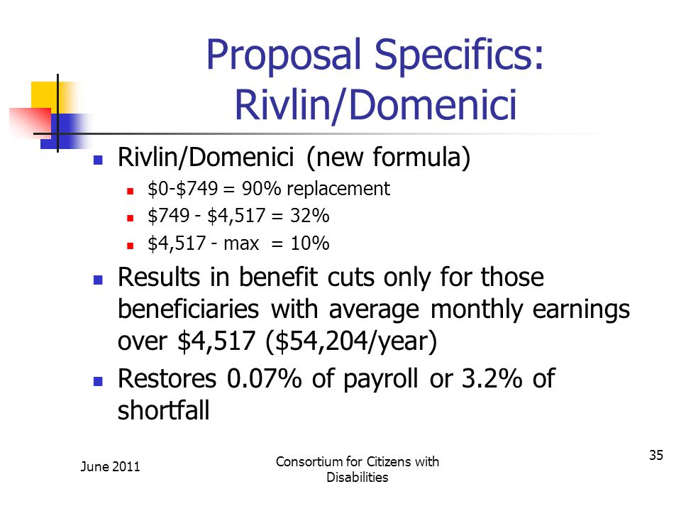Proposal Specifics: Rivlin/Domenici Rivlin/Domenici (new formula) $0-$749 = 90% replacement $749 - $4,517 = 32% $4,517 - max = 10% Results in benefit cuts only for those beneficiaries with average monthly earnings over $4,517 ($54,204/year) Restores 0.07% of payroll or 3.2% of shortfall June 2011 Consortium for Citizens with Disabilities 35