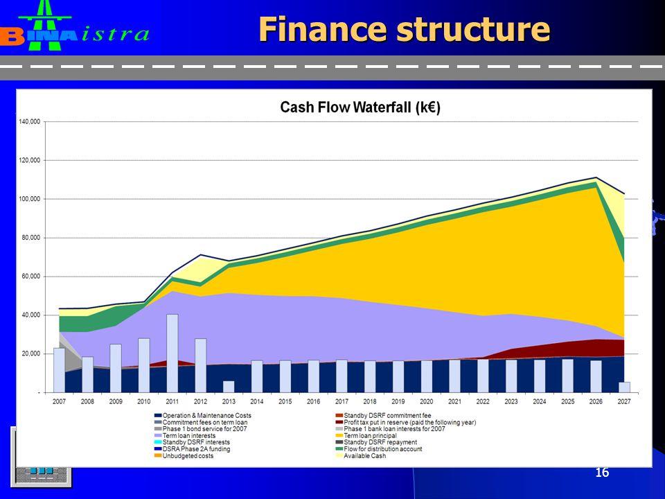 15 Republic of Croatia (Grantor) Financial Contribution Finance structure €302m Tranche B €316m Tranche A €75m DSRF €28m DSRA Bouygues (Contractor) Bina Istra Toll revenues DSRA or DSRF Refinancing