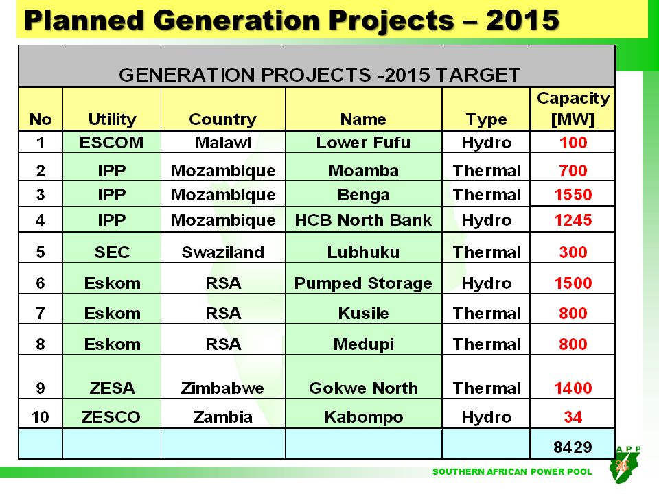 SOUTHERN AFRICAN POWER POOL Planned Generation Projects – 2014