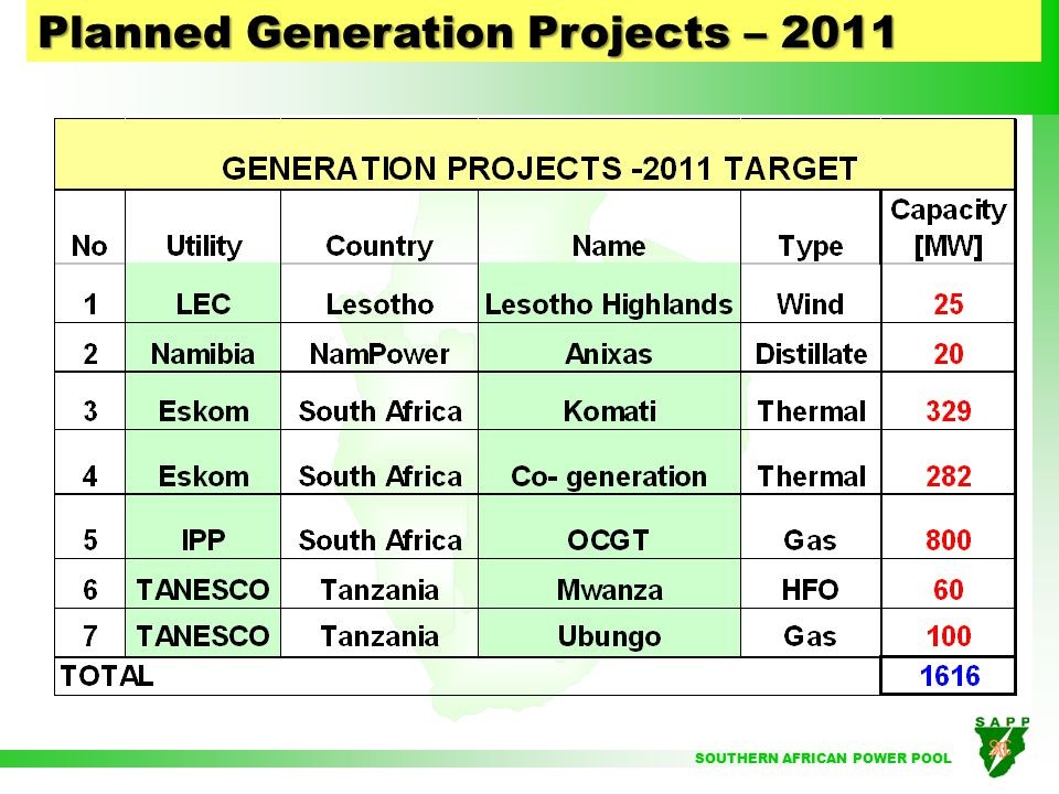 SOUTHERN AFRICAN POWER POOL 4. REHABILITATION & NEW PROJECTS