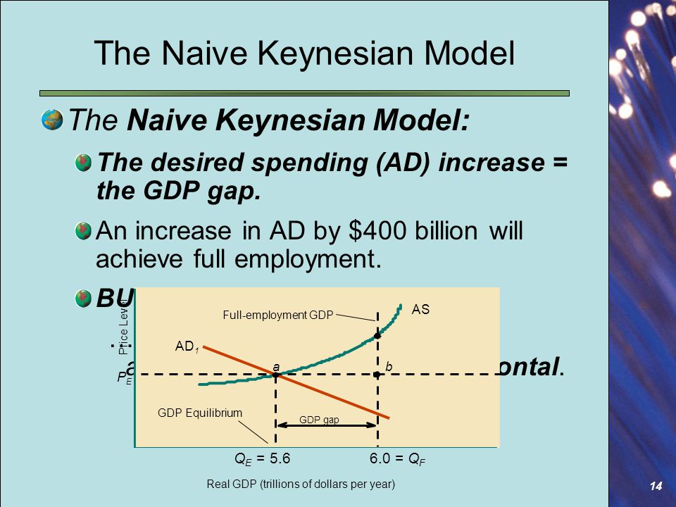 14 The Naive Keynesian Model The Naive Keynesian Model: The desired spending (AD) increase = the GDP gap.