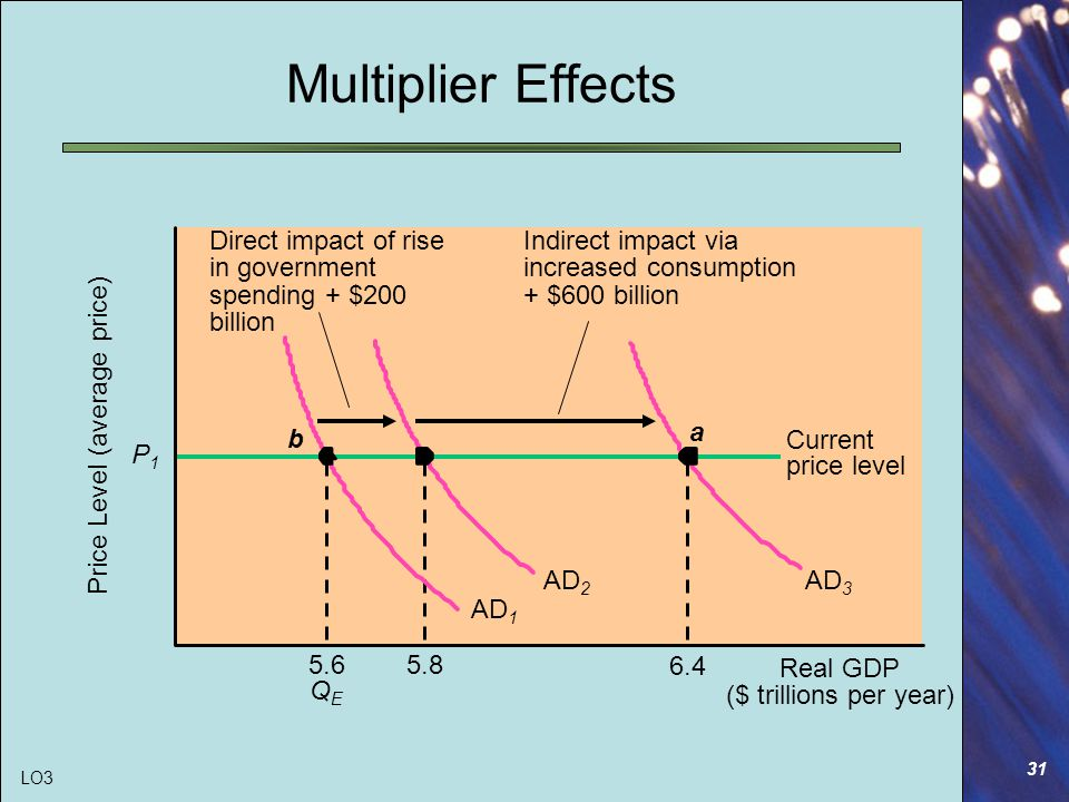 31 Multiplier Effects Real GDP ($ trillions per year) Price Level (average price) P1P1 5.6 QEQE 5.8 6.4 AD 2 AD 3 Current price level Direct impact of rise in government spending + $200 billion AD 1 a b Indirect impact via increased consumption + $600 billion LO3