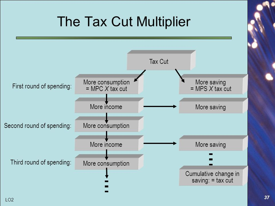 37 The Tax Cut Multiplier First round of spending: Second round of spending: Third round of spending: More incomeMore consumptionMore incomeMore consumption Tax Cut More consumption = MPC X tax cut More saving = MPS X tax cut More saving Cumulative change in saving: = tax cut LO2