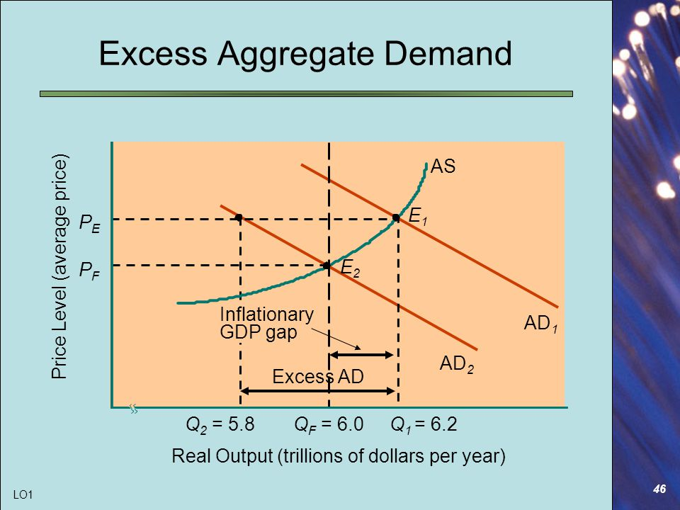 46 Excess Aggregate Demand AS Q 2 = 5.8 E2E2 AD 1 AD 2 PEPE PFPF Price Level (average price) Real Output (trillions of dollars per year) E1E1 Q F = 6.0Q 1 = 6.2 Inflationary GDP gap Excess AD LO1