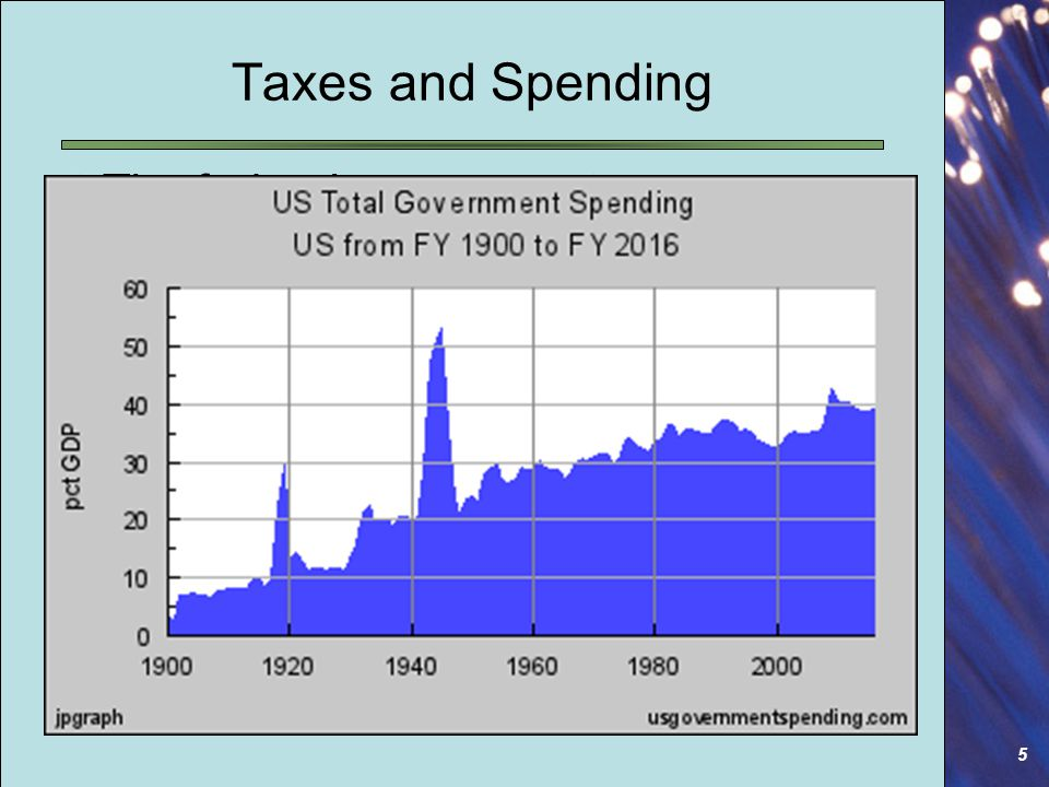 5 The federal government: 1902: employed < than 350,000 people, Spending = $650 million.