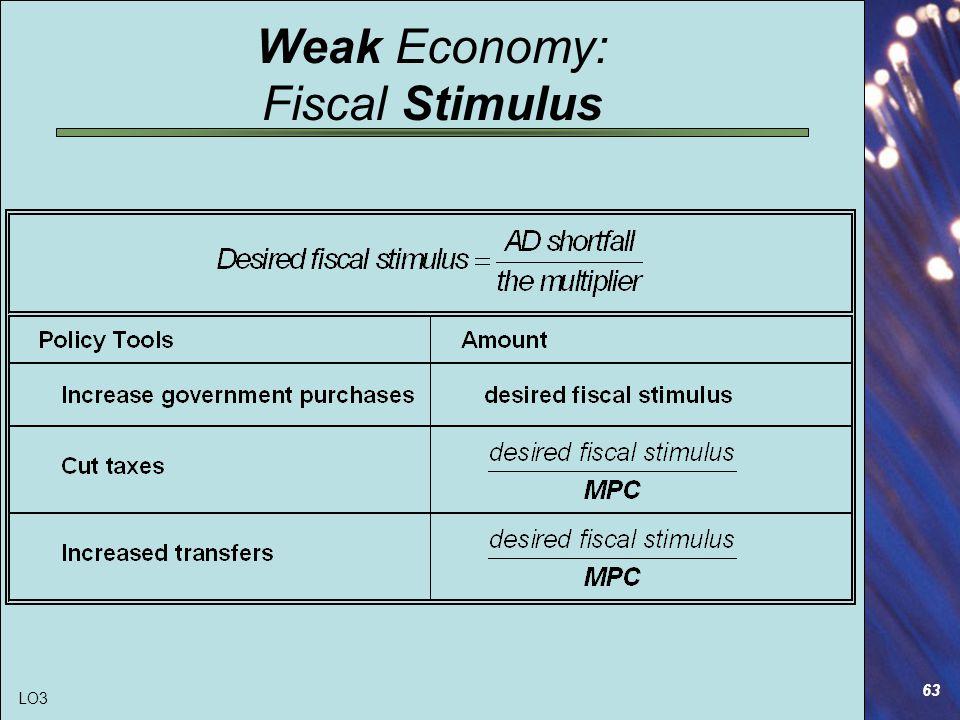 63 Weak Economy: Fiscal Stimulus LO3