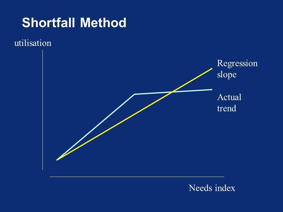 Shortfall Method Needs index utilisation Regression slope Actual trend