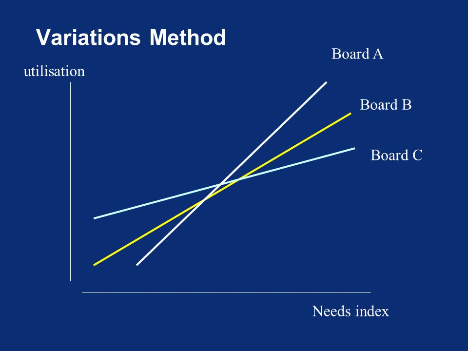 Variations Method Needs index utilisation Board B Board A Board C