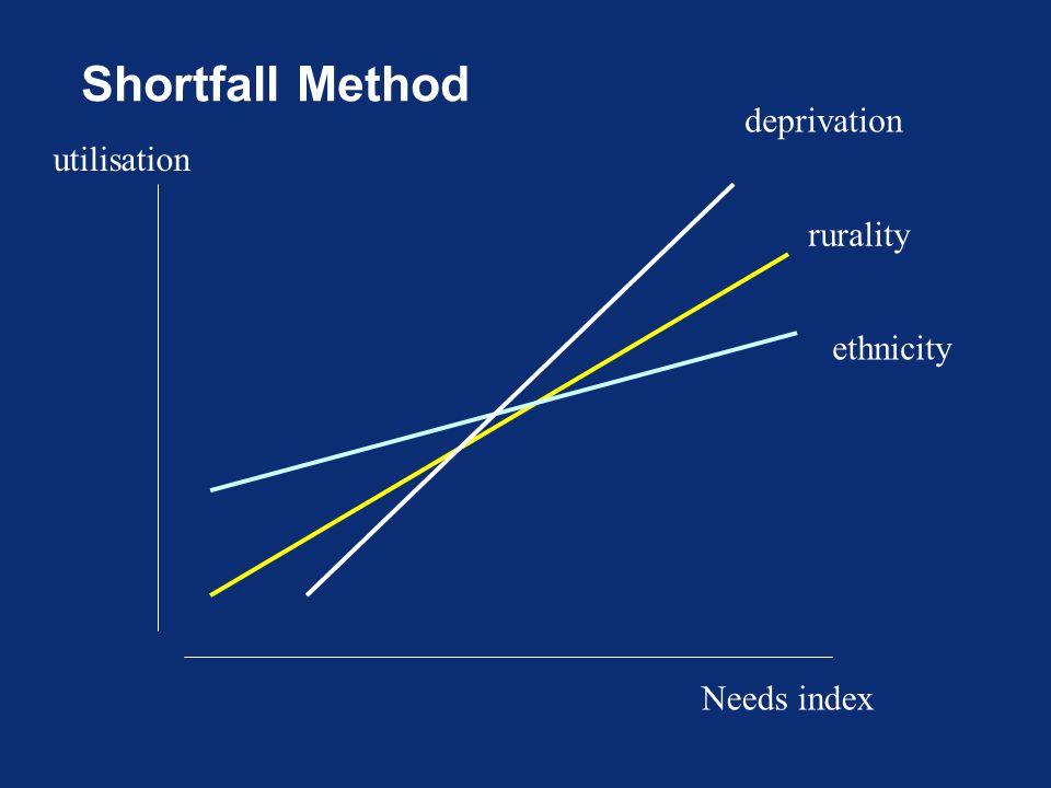 Shortfall Method Needs index utilisation rurality deprivation ethnicity