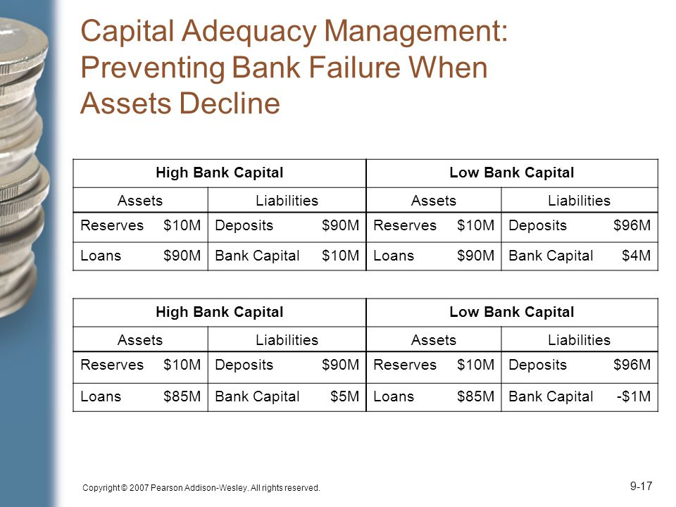 Copyright © 2007 Pearson Addison-Wesley. All rights reserved. 9-17 Capital Adequacy Management: Preventing Bank Failure When Assets Decline High Bank