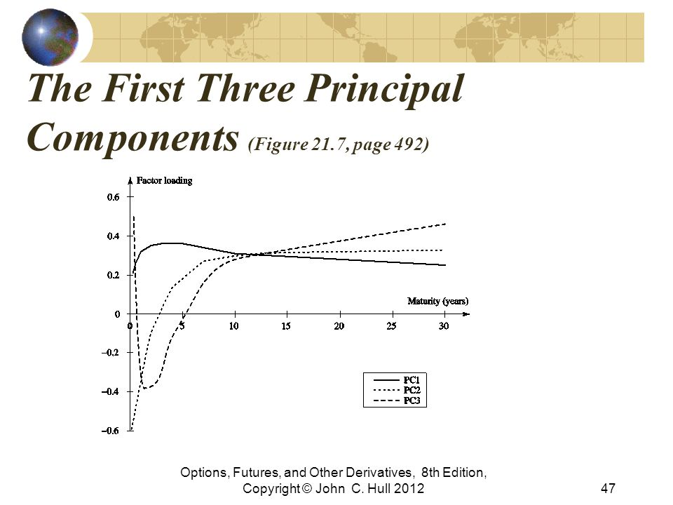 The First Three Principal Components (Figure 21.7, page 492) Options, Futures, and Other Derivatives, 8th Edition, Copyright © John C. Hull 201247