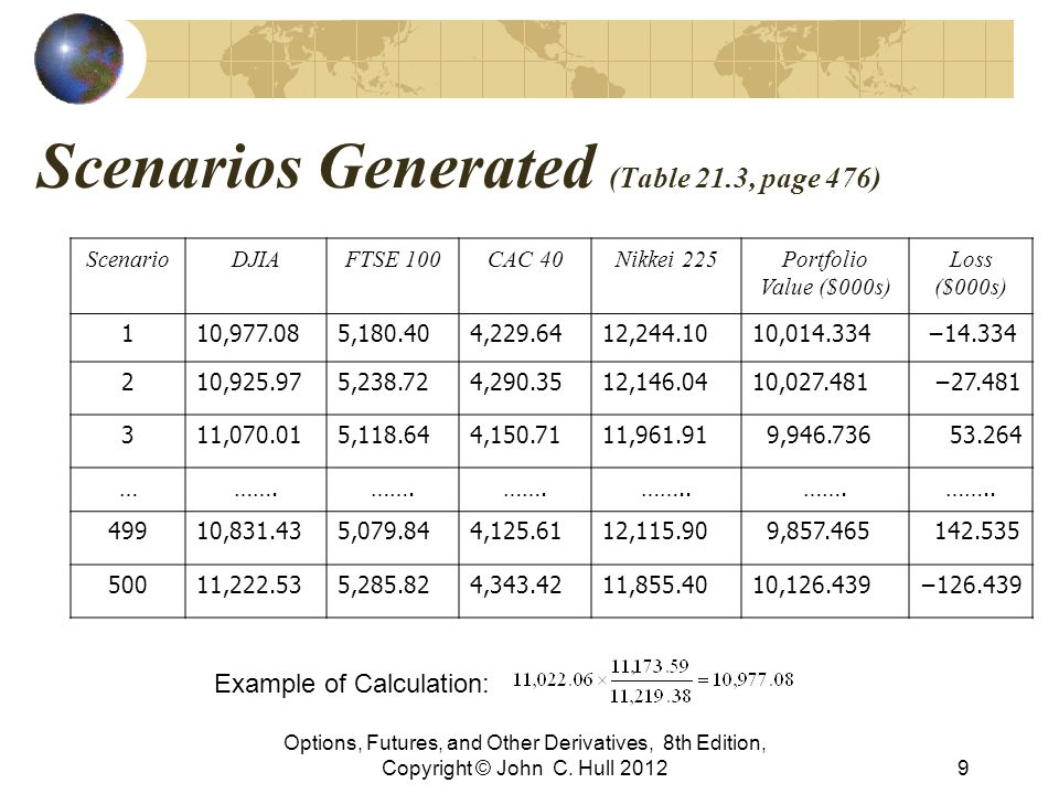 Scenarios Generated (Table 21.3, page 476) Options, Futures, and Other Derivatives, 8th Edition, Copyright © John C. Hull 20129 ScenarioDJIAFTSE 100CA
