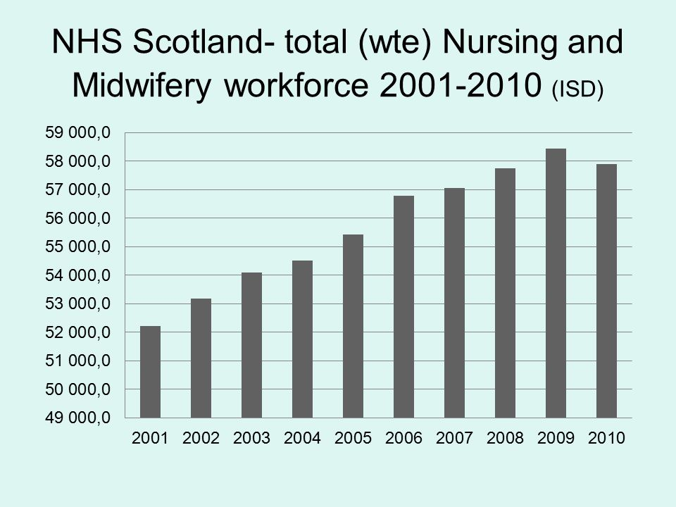 NHS Scotland- total (wte) Nursing and Midwifery workforce 2001-2010 (ISD)