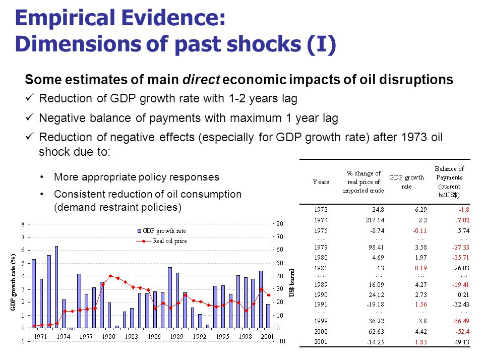 10 Empirical Evidence: Dimensions of past shocks (I) Some estimates of main direct economic impacts of oil disruptions Reduction of GDP growth rate with 1-2 years lag Negative balance of payments with maximum 1 year lag Reduction of negative effects (especially for GDP growth rate) after 1973 oil shock due to: More appropriate policy responses Consistent reduction of oil consumption (demand restraint policies)