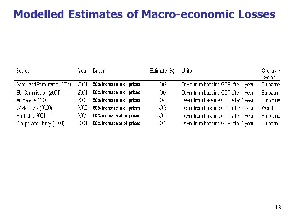 13 Modelled Estimates of Macro-economic Losses