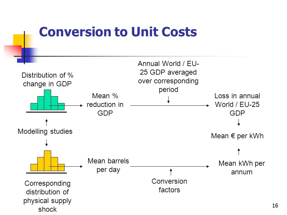 16 Conversion to Unit Costs Distribution of % change in GDP Corresponding distribution of physical supply shock Mean barrels per day Mean % reduction in GDP Annual World / EU- 25 GDP averaged over corresponding period Loss in annual World / EU-25 GDP Conversion factors Mean kWh per annum Mean € per kWh Modelling studies