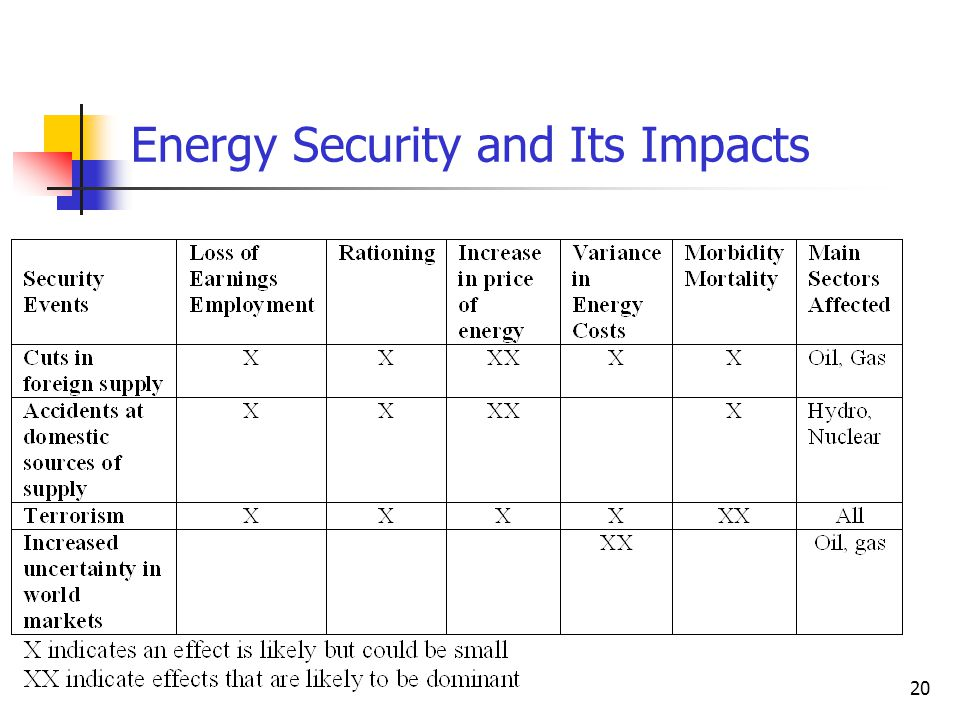 20 Energy Security and Its Impacts