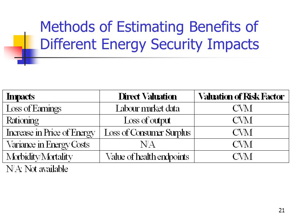 21 Methods of Estimating Benefits of Different Energy Security Impacts