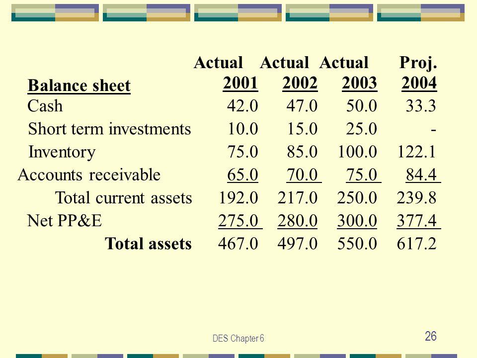 DES Chapter 6 26 Actual Proj. Balance sheet 2001 2002 2003 2004 Cash 42.0 47.0 50.0 33.3 Short term investments 10.0 15.0 25.0 - Inventory 75.0 85.0 1